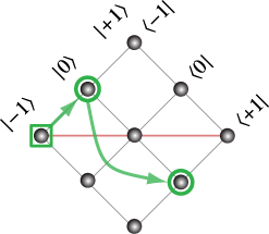 The transition pathway in the rotated density matrix
